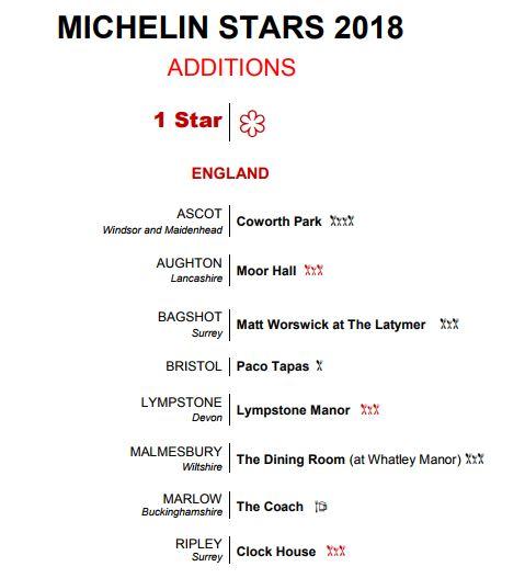 https://www.thestaffcanteen.com/public/js/tinymce/plugins/moxiemanager/data/files/Michelin Guide 2018/one stars.JPG