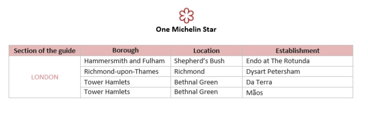 Michelin stars 1 London