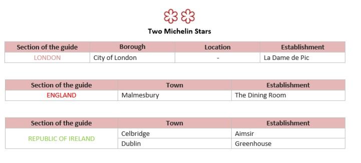 Michelin stars 2