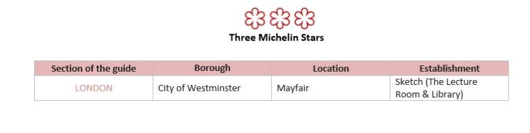 Michelin stars 3