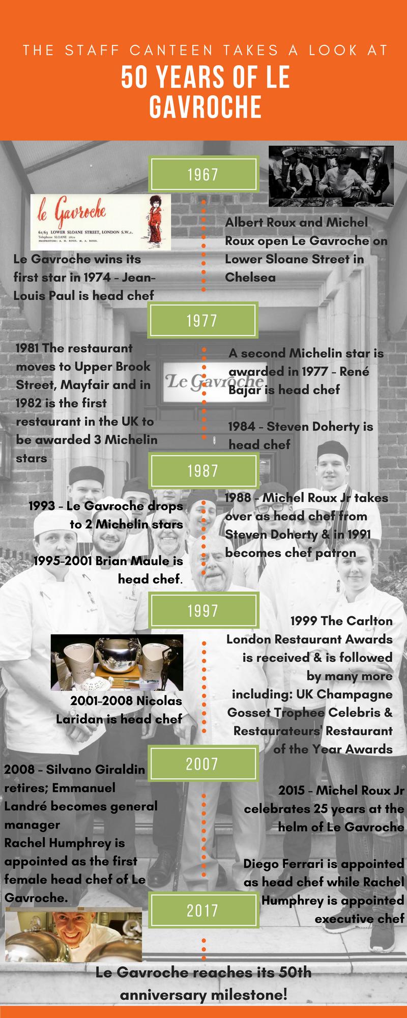 Le Gavroche history